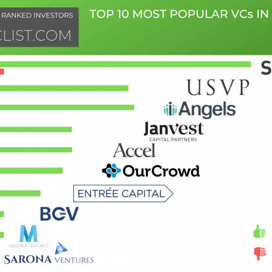 Top 10 Most Popular Investors in Israel - Cyber Security